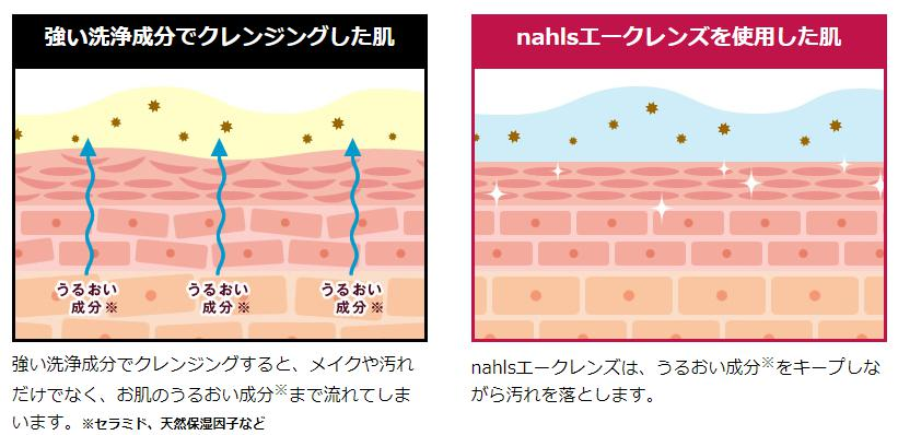 ナールスエークレンズ(nahls a-cleans) 効果・効能1